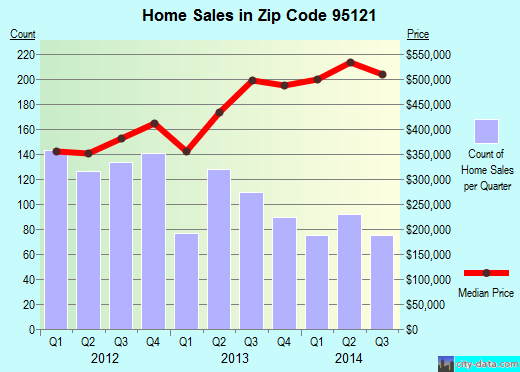 Zip code 95121 (San Jose, California) real estate house value trends