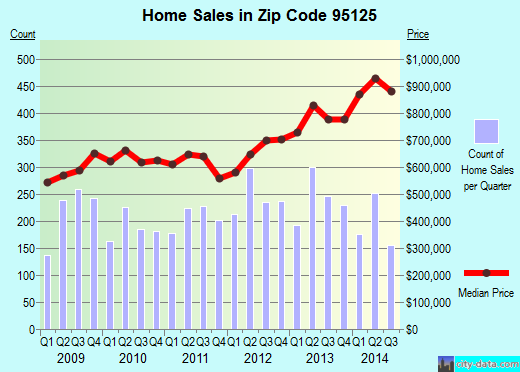Zip code 95125 (San Jose, California) real estate house value trends