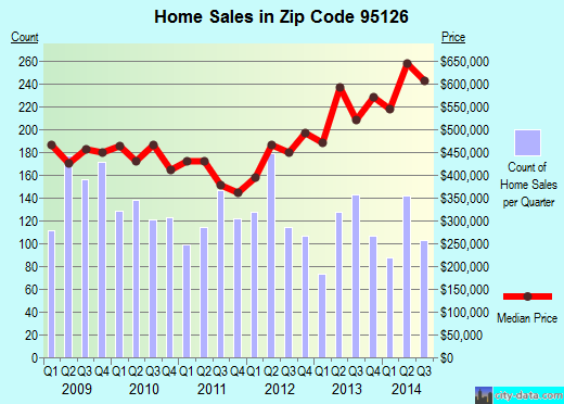 Zip code 95126 (San Jose, California) real estate house value trends