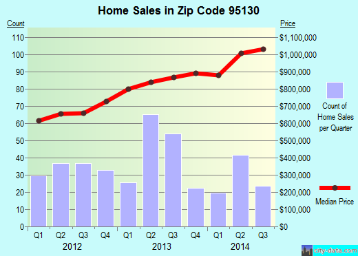 Zip code 95130 (SAN JOSE, California) real estate house value trends