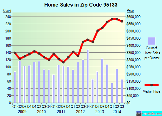 Zip code 95133 (San Jose, California) real estate house value trends