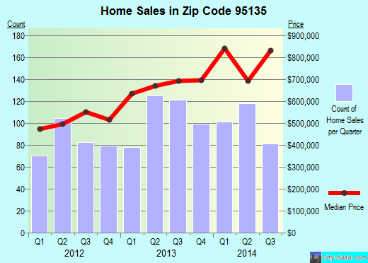 Zip code 95135 (San Jose, California) real estate house value trends