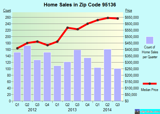 Zip code 95136 (San Jose, California) real estate house value trends