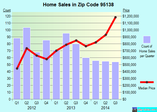 Zip code 95138 (San Jose, California) real estate house value trends