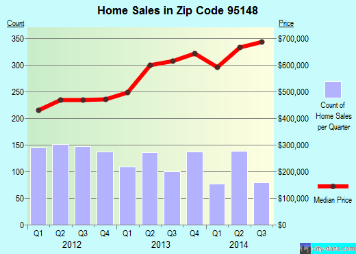 Zip code 95148 (San Jose, California) real estate house value trends