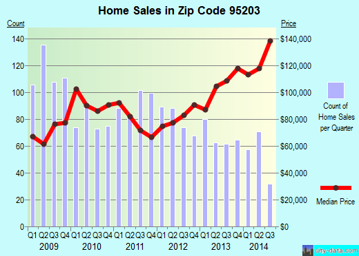 Zip code 95203 (Stockton, California) real estate house value trends