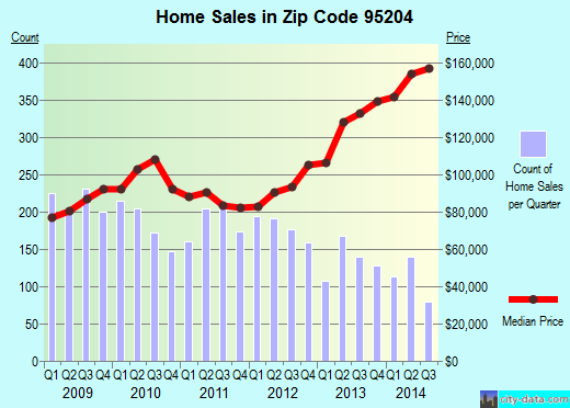 Zip code 95204 (Stockton, California) real estate house value trends