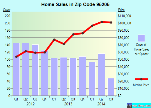 Zip code 95205 (Stockton, California) real estate house value trends