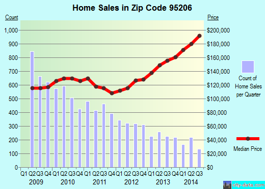 Zip code 95206 (Stockton, California) real estate house value trends