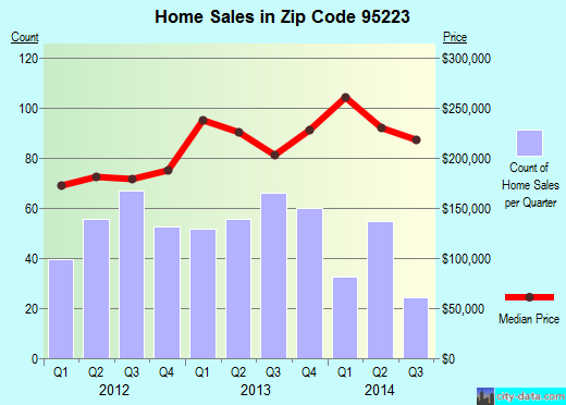 Zip code 95223 (Arnold, California) real estate house value trends