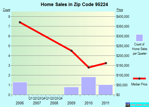 Zip code 95224 (Avery, California) real estate house value trends