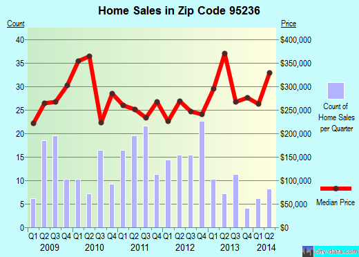 Zip code 95236 (Linden, California) real estate house value trends