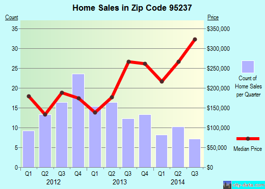 Zip code 95237 (Lockeford, California) real estate house value trends