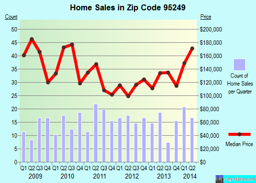 Zip code 95249 (San Andreas, California) real estate house value trends