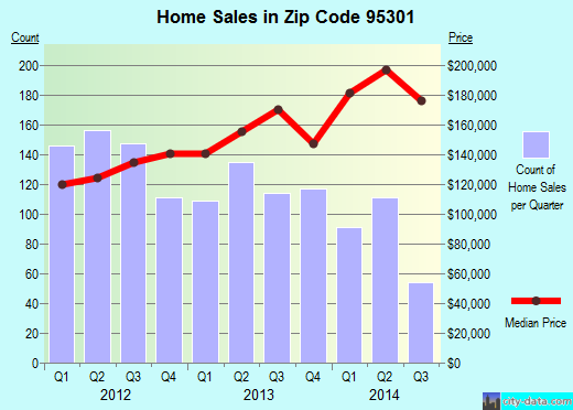 Zip code 95301 (Atwater, California) real estate house value trends