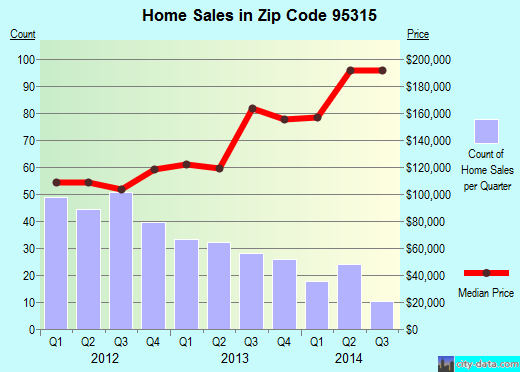 Zip code 95315 (Delhi, California) real estate house value trends