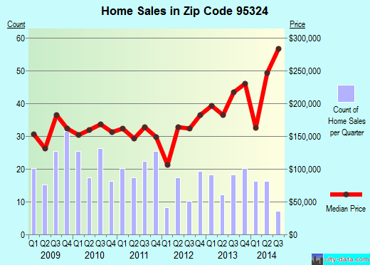 Zip code 95324 (Hilmar-Irwin, California) real estate house value trends
