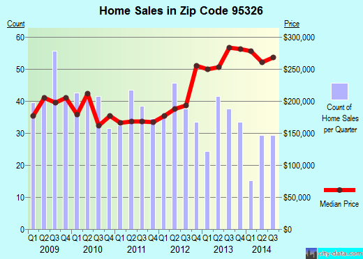 Zip code 95326 (Hughson, California) real estate house value trends