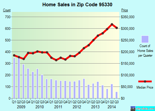 Zip code 95330 (Lathrop, California) real estate house value trends