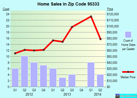 Zip code 95333 (Le Grand, California) real estate house value trends