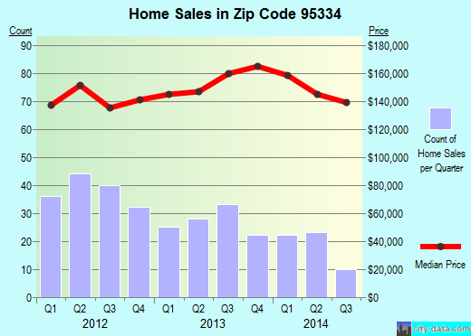 Zip code 95334 (Livingston, California) real estate house value trends