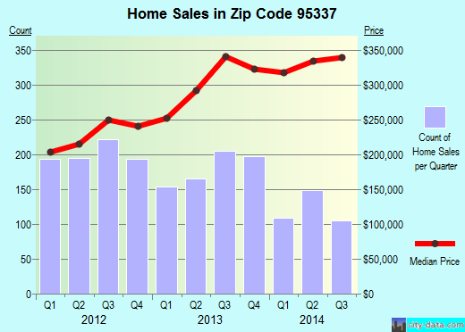 Zip code 95337 (Manteca, California) real estate house value trends