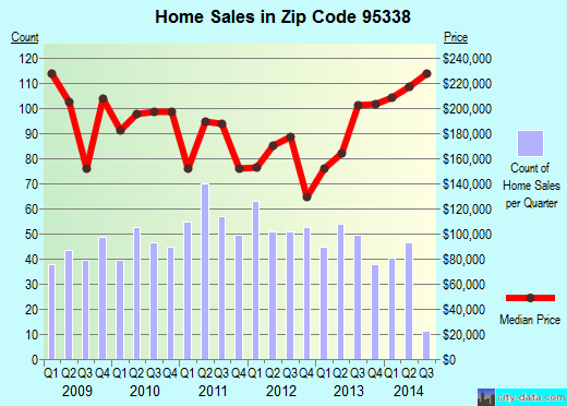 Zip code 95338 (Mariposa, California) real estate house value trends