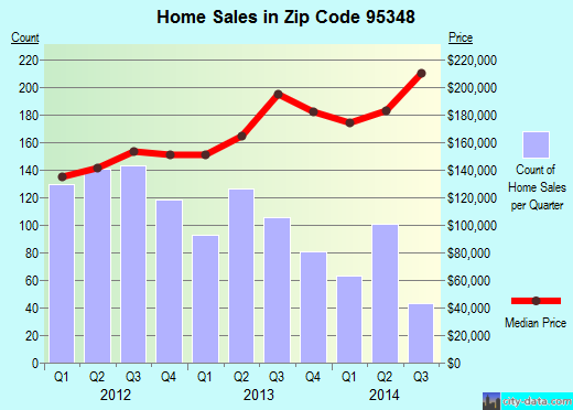 Zip code 95348 (Merced, California) real estate house value trends