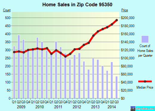 Zip code 95350 (Modesto, California) real estate house value trends