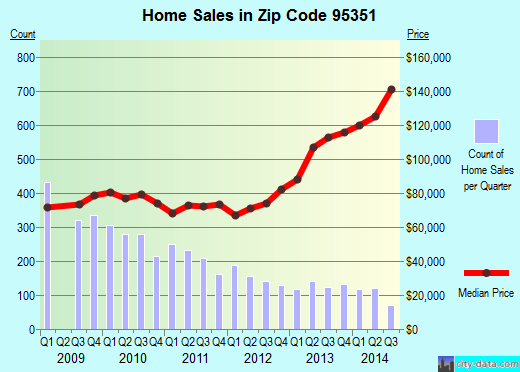 Zip code 95351 (Modesto, California) real estate house value trends