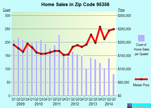 Zip code 95356 (Modesto, California) real estate house value trends