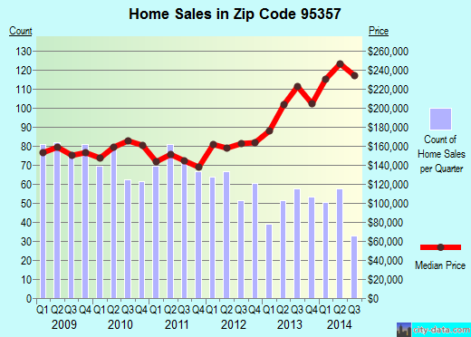 Zip code 95357 (Modesto, California) real estate house value trends