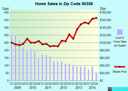 Zip code 95358 (Modesto, California) real estate house value trends