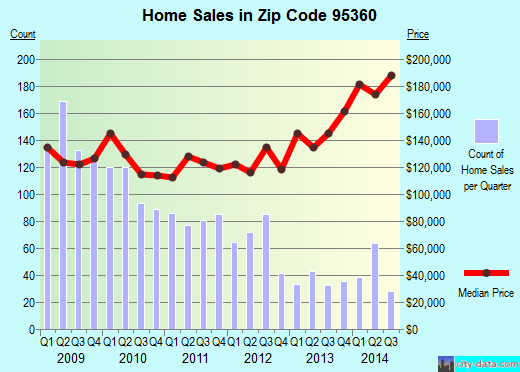 Zip code 95360 (Newman, California) real estate house value trends