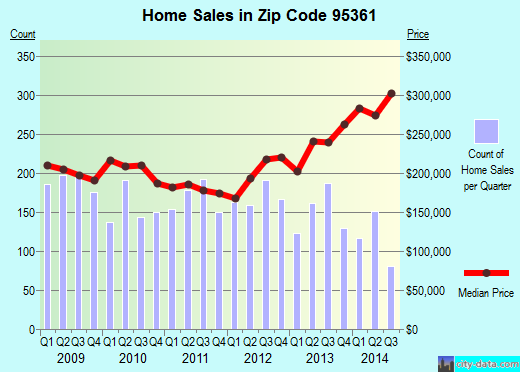 Zip code 95361 (Oakdale, California) real estate house value trends
