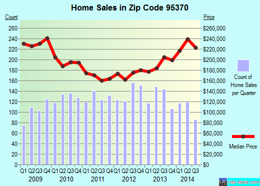 Zip code 95370 (Sonora, California) real estate house value trends