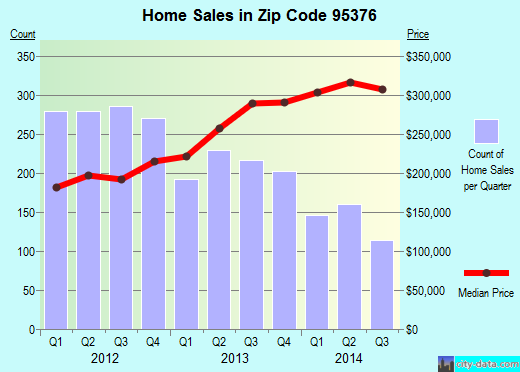 Zip code 95376 (Tracy, California) real estate house value trends
