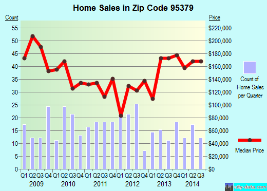 Zip code 95379 (Tuolumne City, California) real estate house value trends