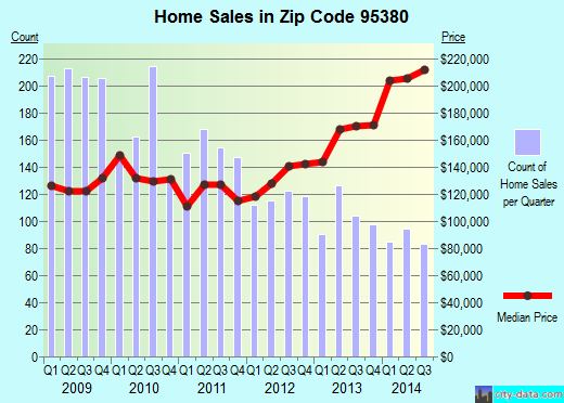 Zip code 95380 (Turlock, California) real estate house value trends