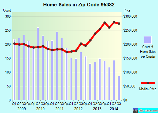 Zip code 95382 (Turlock, California) real estate house value trends