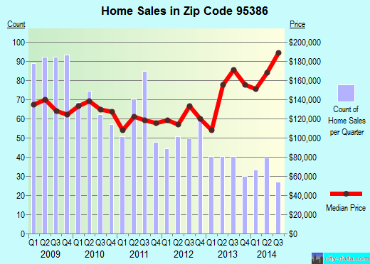 Zip code 95386 (Waterford, California) real estate house value trends
