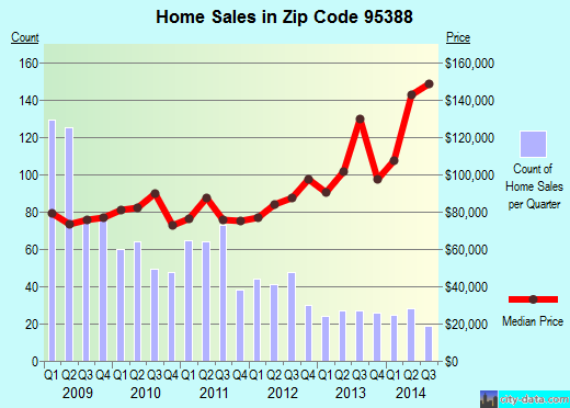 Zip code 95388 (WINTON, California) real estate house value trends