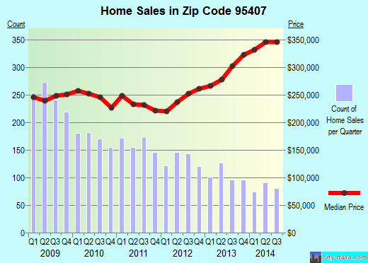 Zip code 95407 (SANTA ROSA, California) real estate house value trends