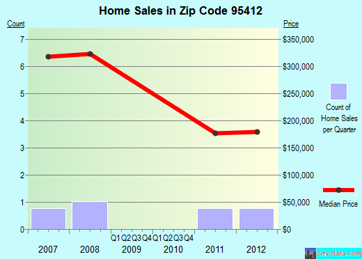 Zip code 95412 (, California) real estate house value trends