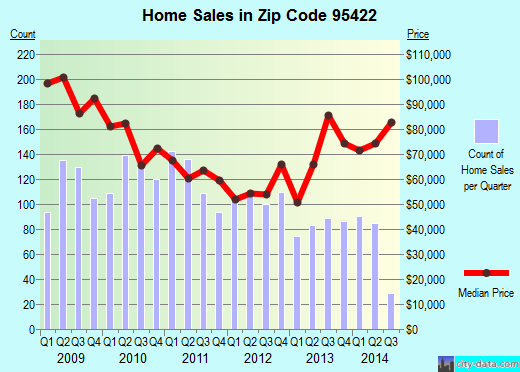 Zip code 95422 (Clearlake, California) real estate house value trends
