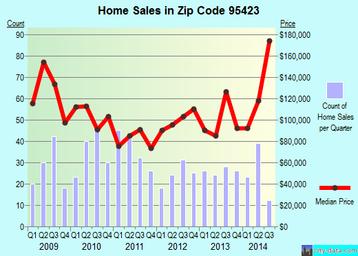 Zip code 95423 (Clearlake Oaks, California) real estate house value trends