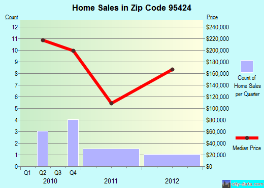 Zip code 95424 (, California) real estate house value trends