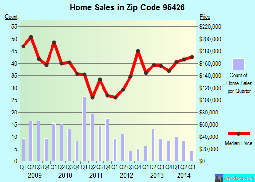 Zip code 95426 (Cobb, California) real estate house value trends
