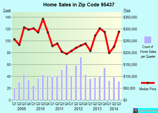 Zip code 95437 (Fort Bragg, California) real estate house value trends