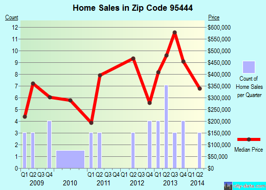 Zip code 95444 (Graton, California) real estate house value trends
